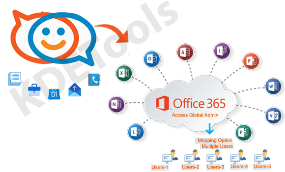 Zimbra to Office 365 Converter Tool